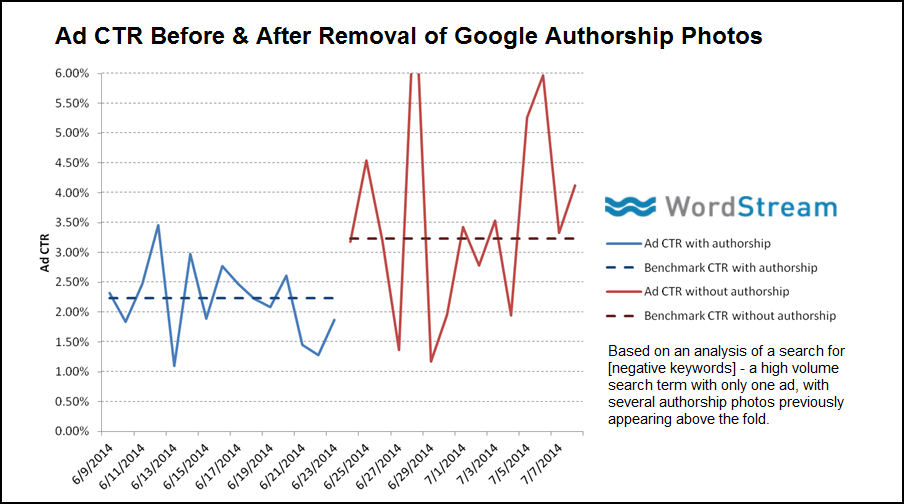 google-authorship-photos-ad-ctr