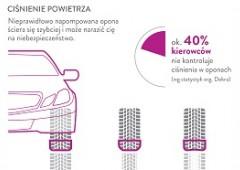 Infografika przygotowana przez Link4, odpowiadająca na pytanie jak opony wpływają na bezpieczeństwo na drodze.