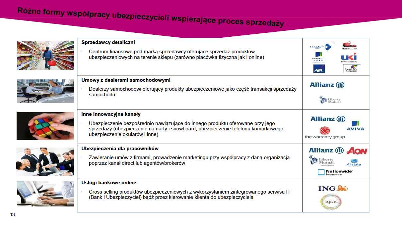 Źródło: Anna Zbyszewska-Hryniewicz, Dyrektor ds. Planowania Finansowego Dystrybucja przyszłości: Od agenta do Facebooka.