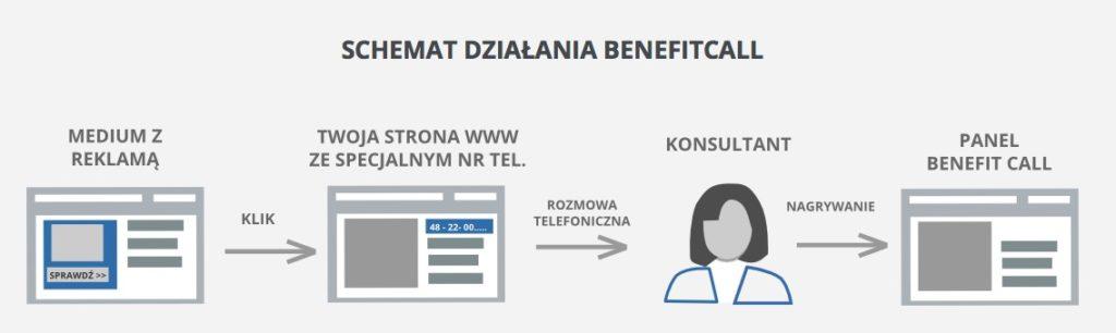 Marketing dla agenta ubezpieczeniowego - Jak działa call tracking w Benefit Call
