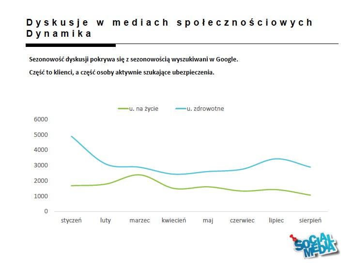 internet_jako_funnel_sprzedazy_ubezpieczen_online_direct_slajd_12