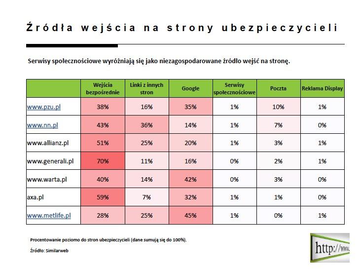 internet_jako_funnel_sprzedazy_ubezpieczen_online_direct_slajd_6