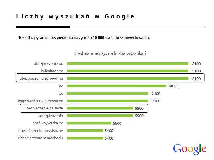 internet_jako_funnel_sprzedazy_ubezpieczen_online_direct_slajd_7