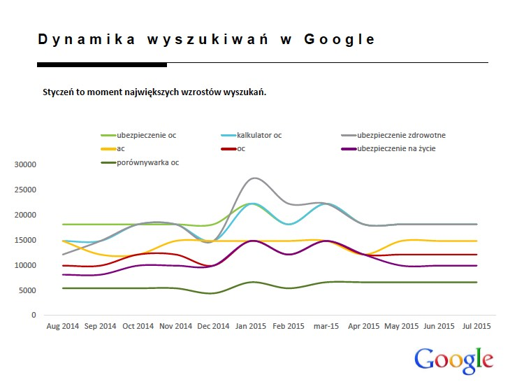 internet_jako_funnel_sprzedazy_ubezpieczen_online_direct_slajd_8