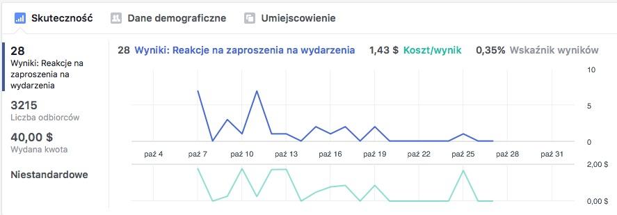 Wyniki kampanii na Facebooku dzięki której pozyskuję uczestników na szkolenie dla agentów ubezpieczeniowych w Rzeszowie